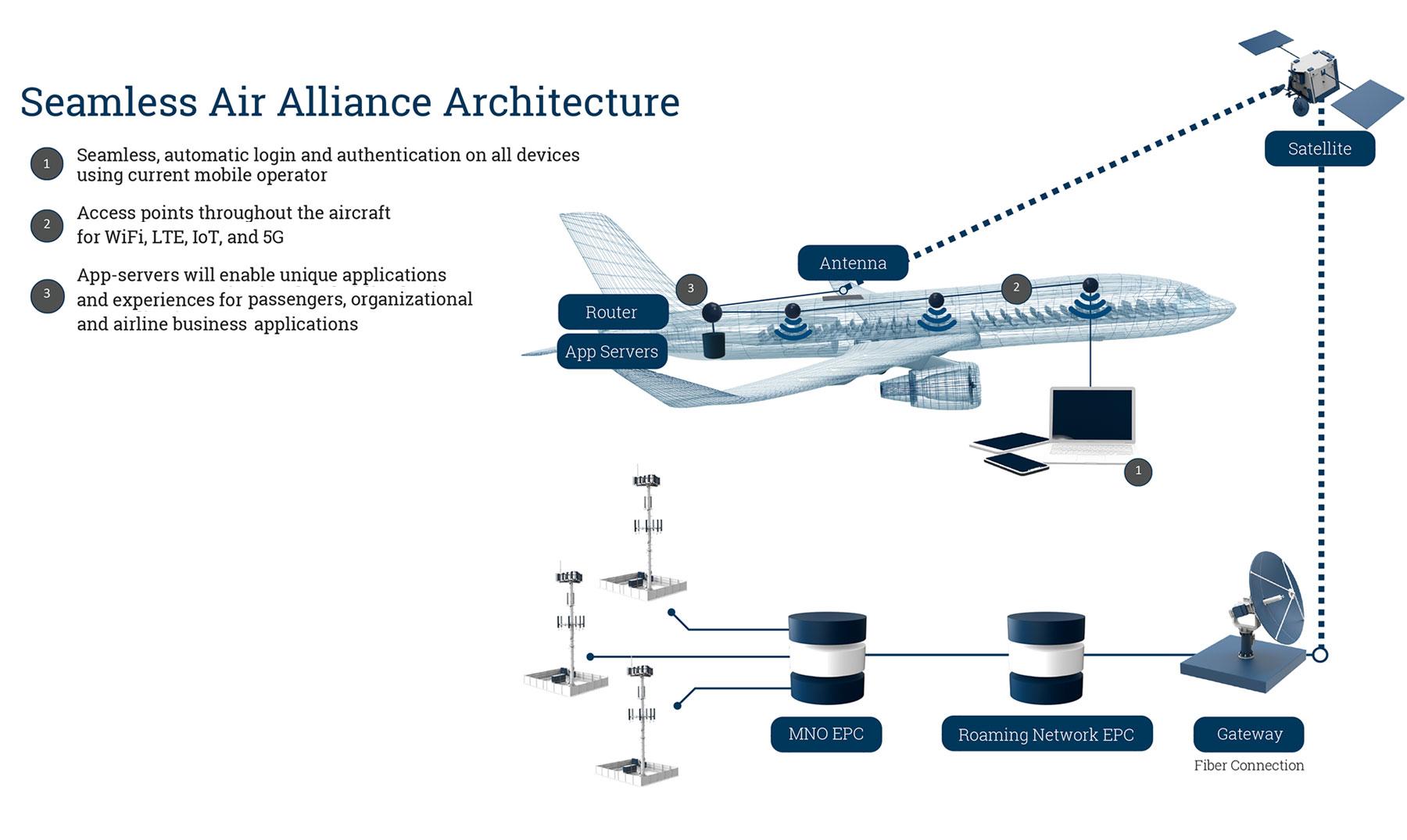 Resultado de imagen para Seamless Air Alliance